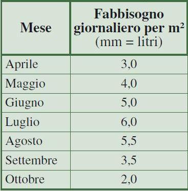 post 8 – tabella volumi irrigui – low